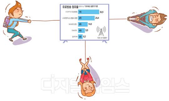 통신 3社, 방송 시장 줄다리기… M&A 경쟁 불 붙었다